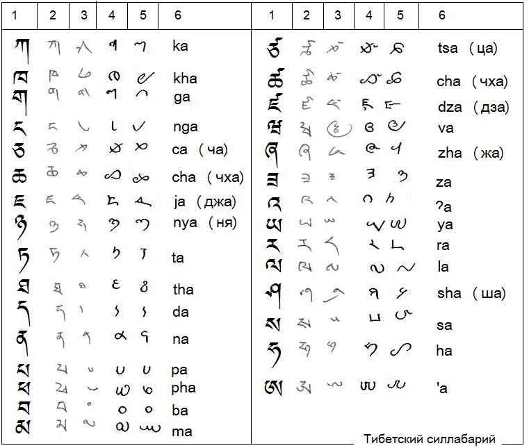 Таблица слогов китайского языка с русским чтением